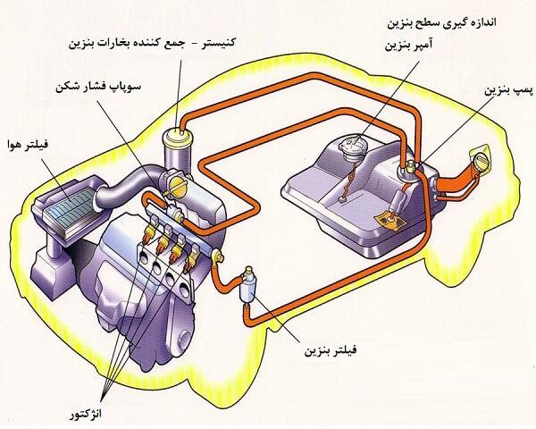 سوخت رسانی خودرو